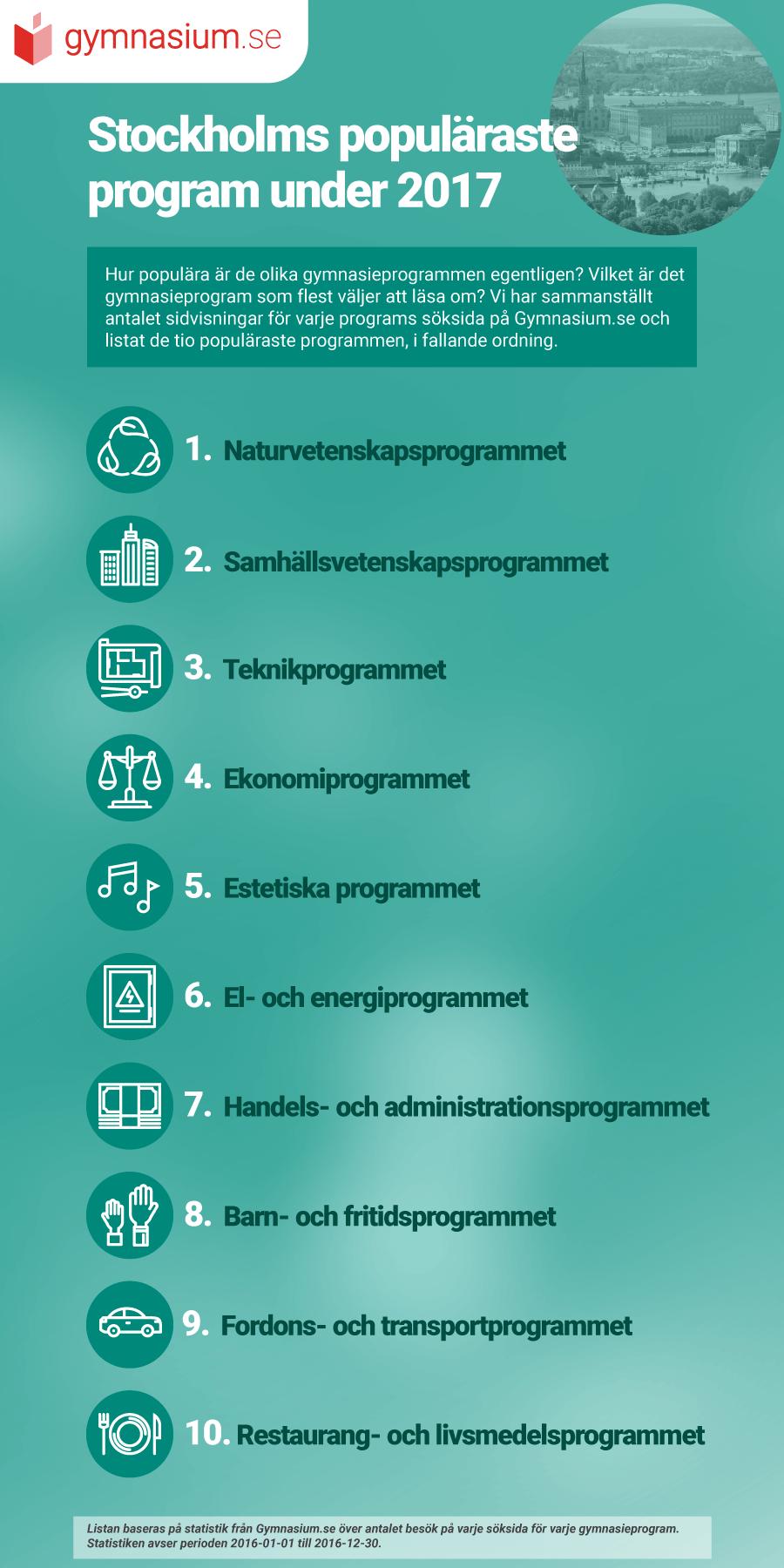 Stockholms populäraste program!
