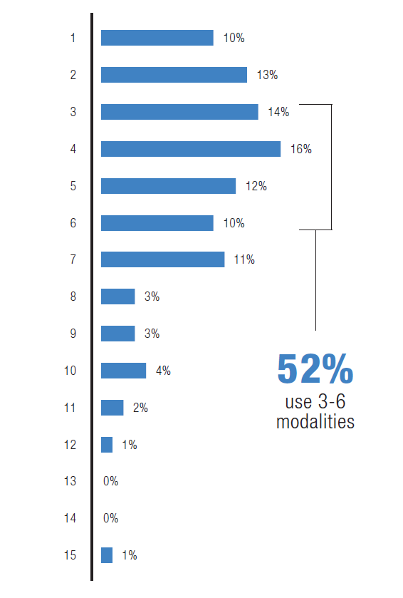 No. of Modalities Used in a Training Program