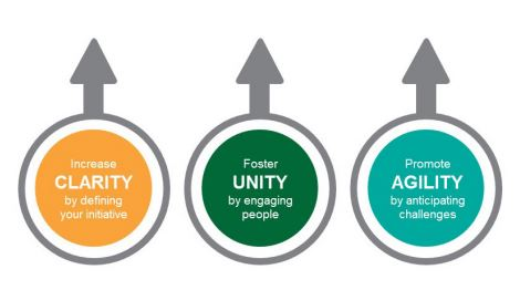 Accelerating Strategic Initiatives - Clarity, Unity, Agility