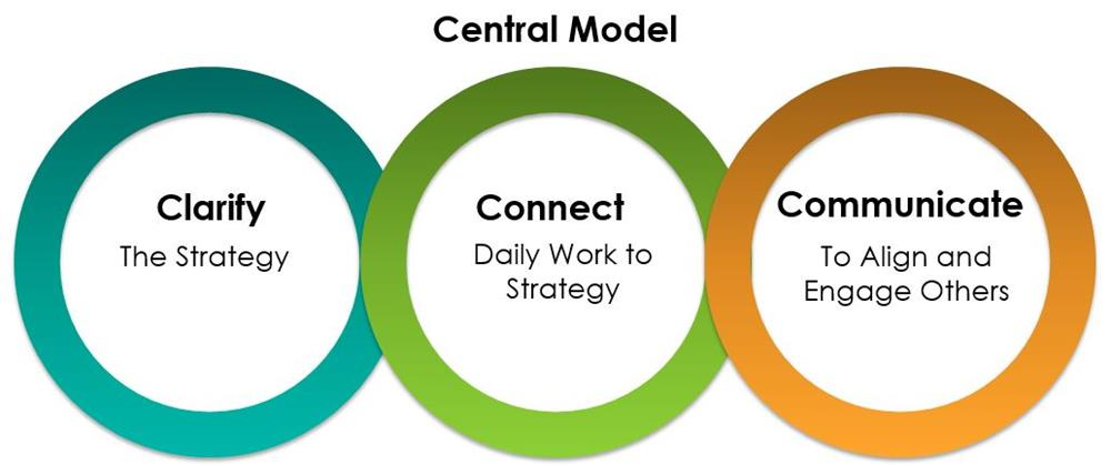 Connecting People to Strategy Model
