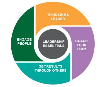 First Line Manager and Leadership Skills