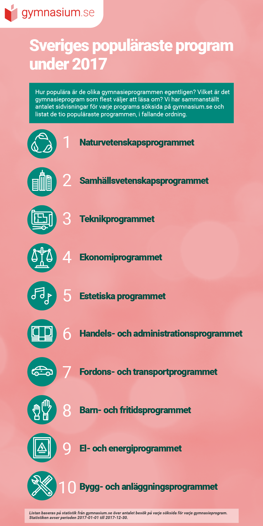 Populära Program under 2017
