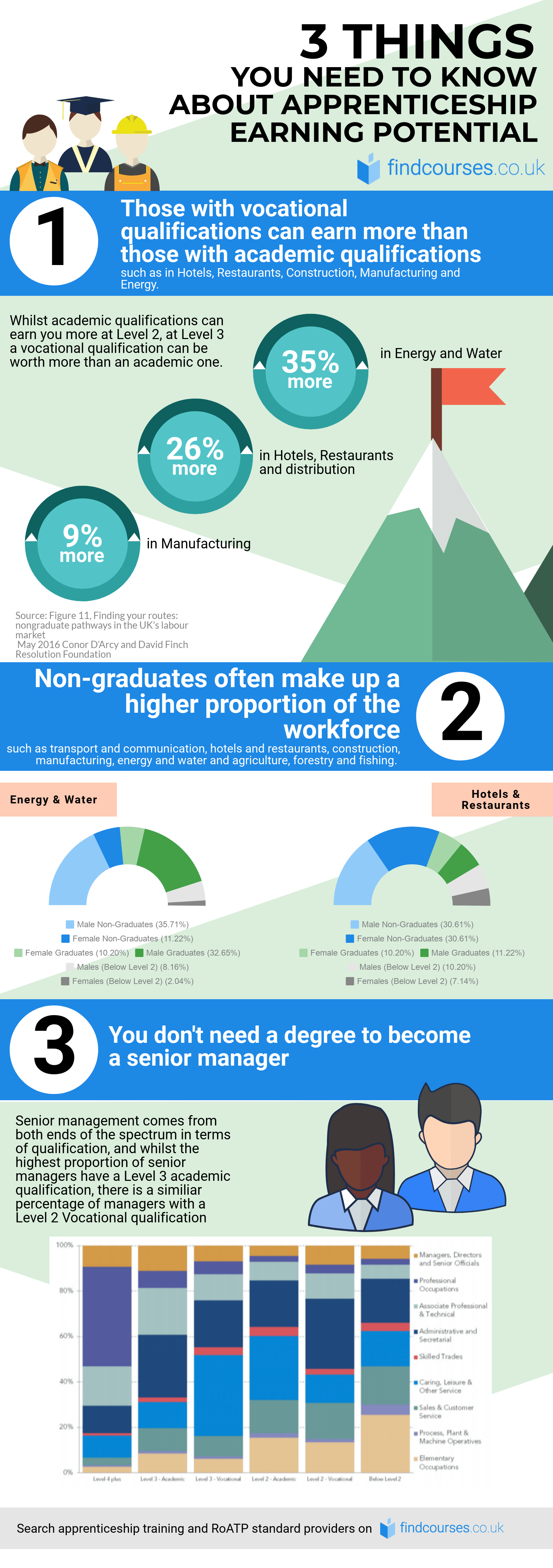 apprenticeships-earning-potential-infographic