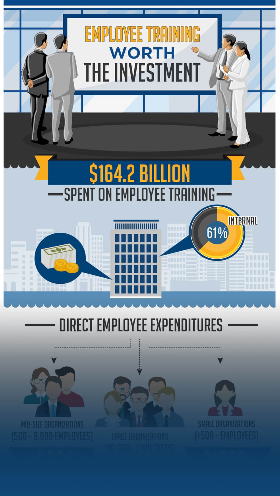 Employee training worth the investment infographic