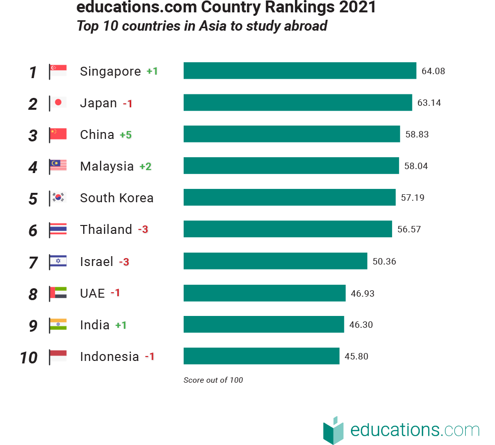 educations.com Top 10 2021 graph - Asia