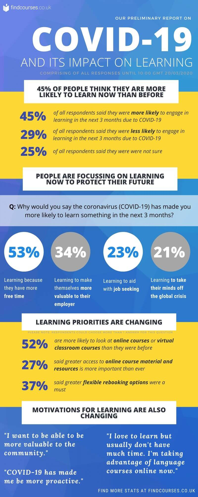 covid-19-impact-on-learning-statistics-infographic