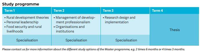 Master of Management of Development (MSc)