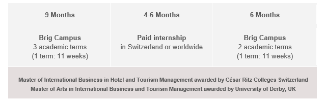 Opbygning: MASTER OF ARTS IN INTERNATIONAL BUSINESS IN HOTEL AND TOURISM MANAGEMENT