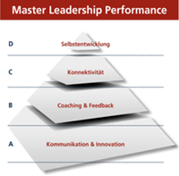 Journey Leadership Performance