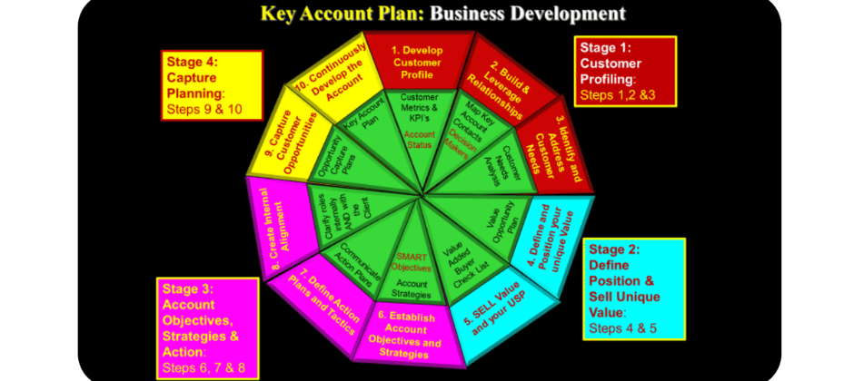 Selling Skills and Key Account Management