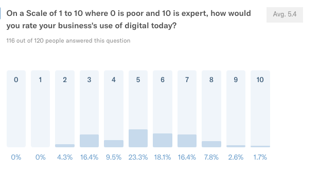 Business use of digital of attendees
