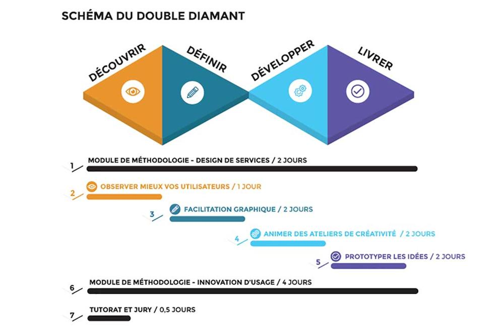 Parcours Design Thinking